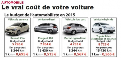 Cout Automobile 2016.JPG