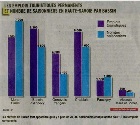 emplois tourisme.JPG